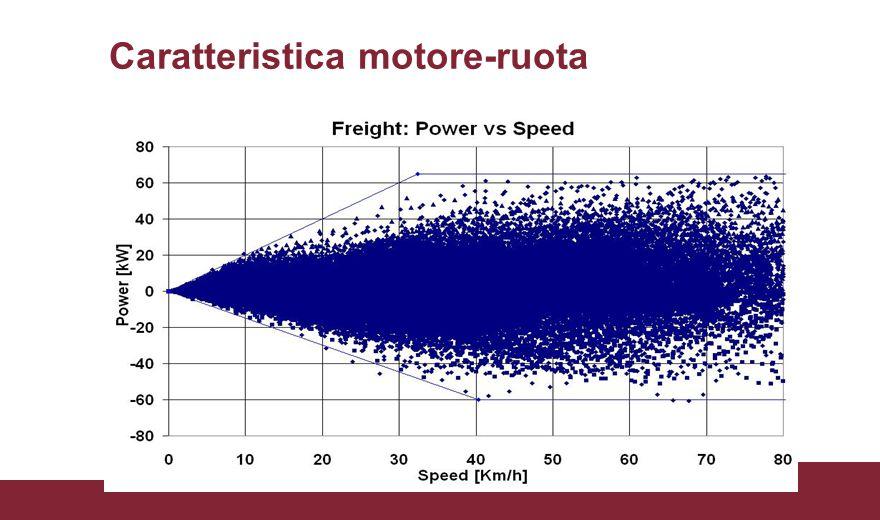Caratteristica motore-ruota