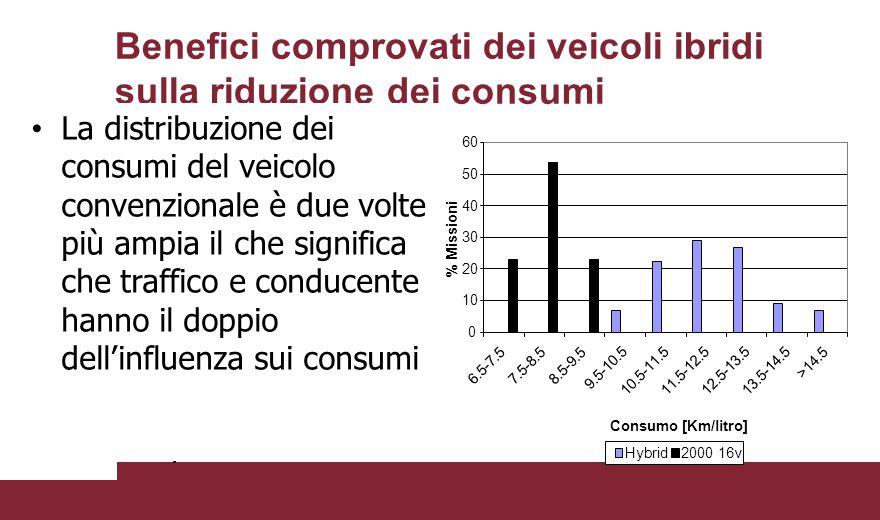 Benefici comprovati dei veicoli ibridi sulla riduzione dei consumi