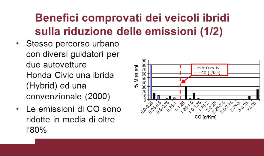 Benefici comprovati dei veicoli ibridi sulla riduzione delle emissioni (1/2)