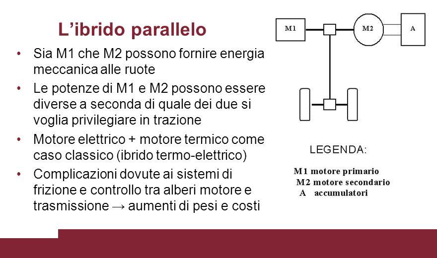 L'ibrido parallelo Sia M1 che M2 possono fornire energia meccanica alle ruote.