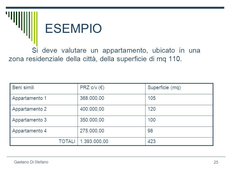 ESEMPIOSi deve valutare un appartamento, ubicato in una zona residenziale della città, della superficie di mq 110.