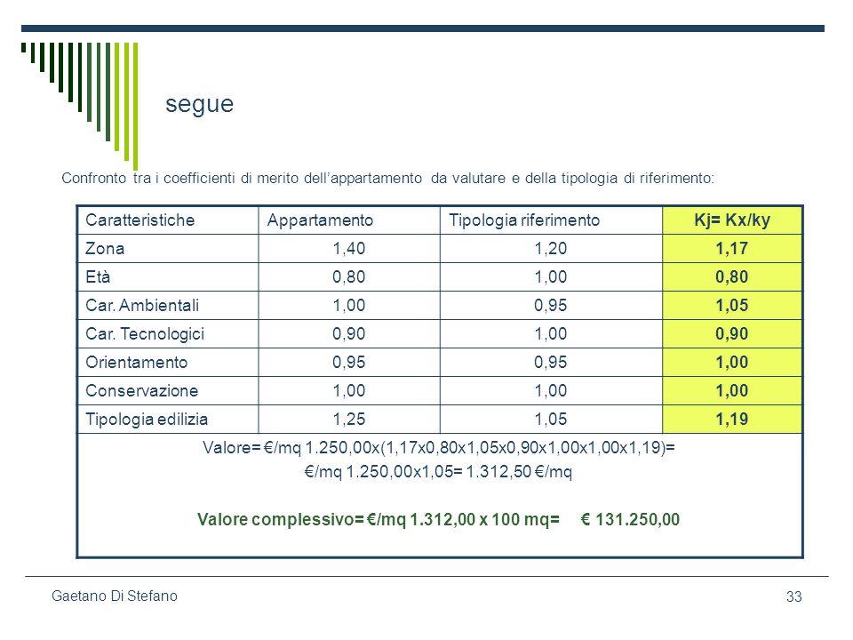 Valore complessivo= €/mq 1.312,00 x 100 mq= € 131.250,00