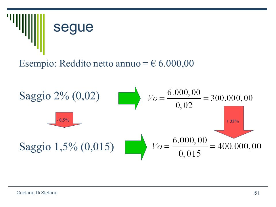 segue Saggio 2% (0,02) Saggio 1,5% (0,015)