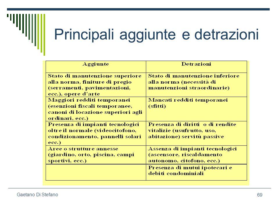 Principali aggiunte e detrazioni