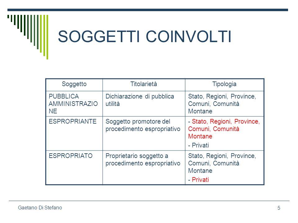 SOGGETTI COINVOLTI Soggetto Titolarietà Tipologia