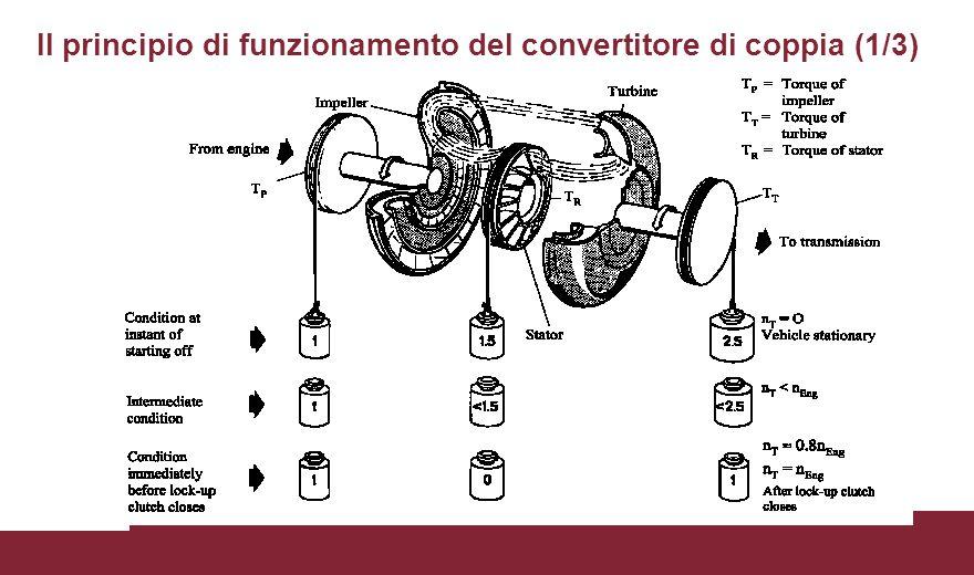 Il principio di funzionamento del convertitore di coppia (1/3)