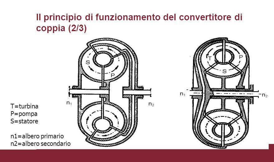 Il principio di funzionamento del convertitore di coppia (2/3)