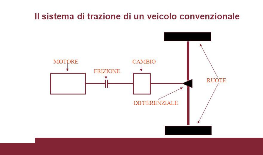 Il sistema di trazione di un veicolo convenzionale