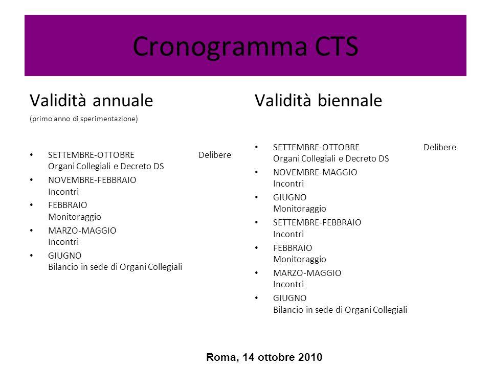 Cronogramma CTS Validità annuale Validità biennale