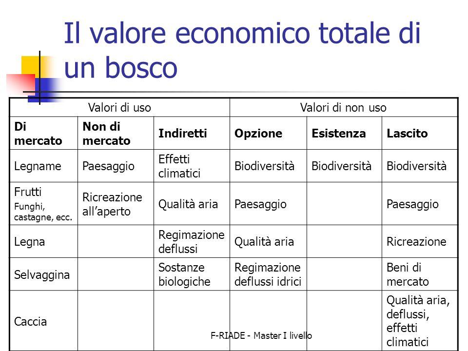 Il valore economico totale di un bosco