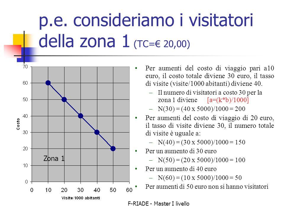 p.e. consideriamo i visitatori della zona 1 (TC=€ 20,00)