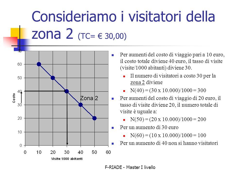 Consideriamo i visitatori della zona 2 (TC= € 30,00)