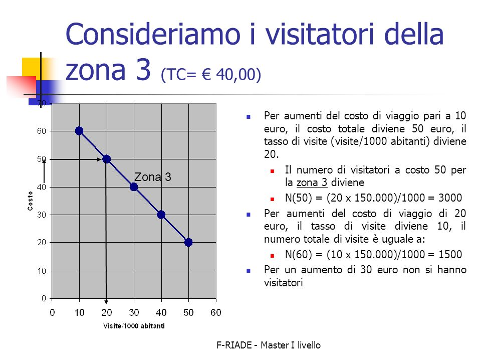 Consideriamo i visitatori della zona 3 (TC= € 40,00)