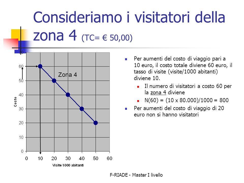 Consideriamo i visitatori della zona 4 (TC= € 50,00)