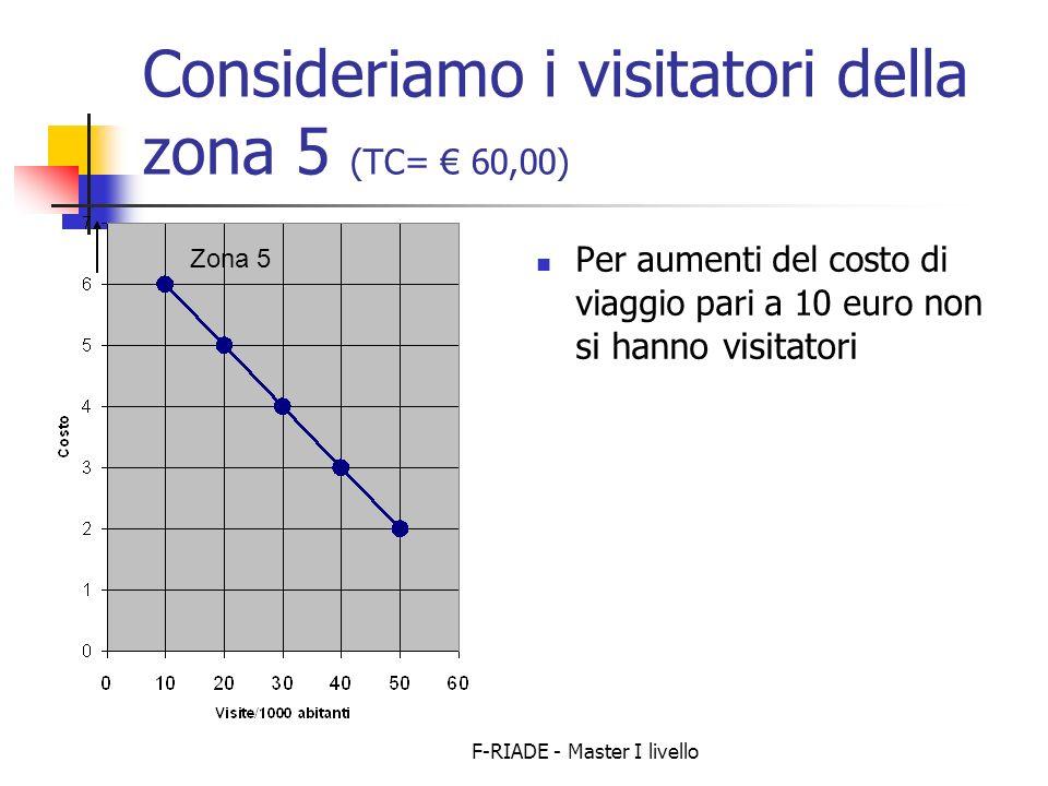 Consideriamo i visitatori della zona 5 (TC= € 60,00)
