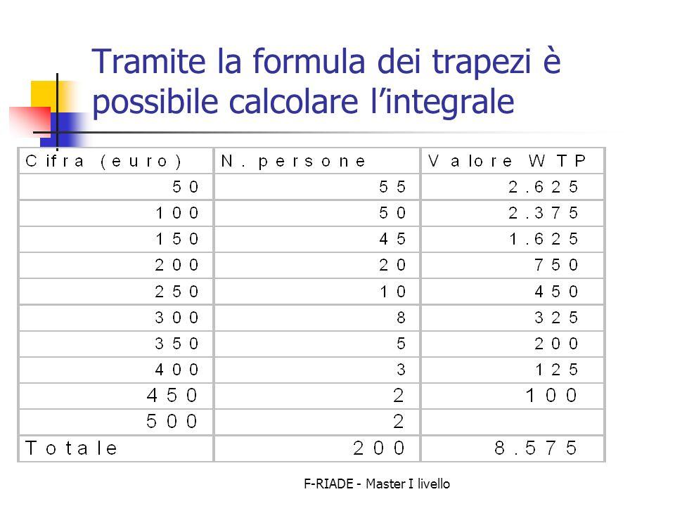 Tramite la formula dei trapezi è possibile calcolare l'integrale