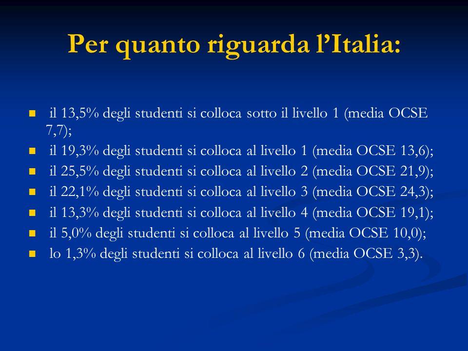 Per quanto riguarda l'Italia: