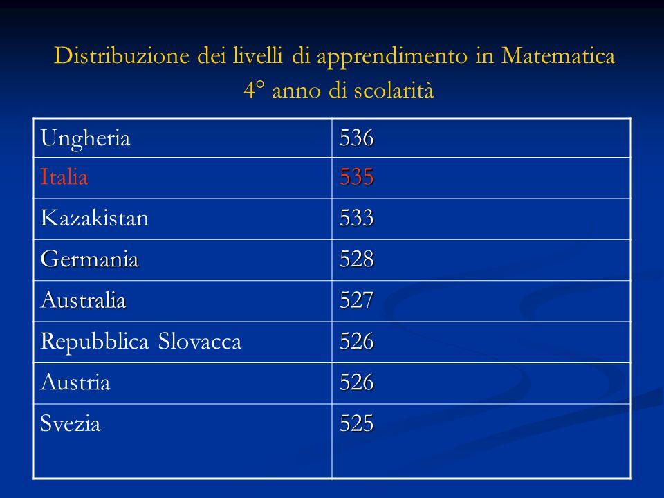 Ungheria 536 Italia 535 Kazakistan 533 Germania 528 Australia 527