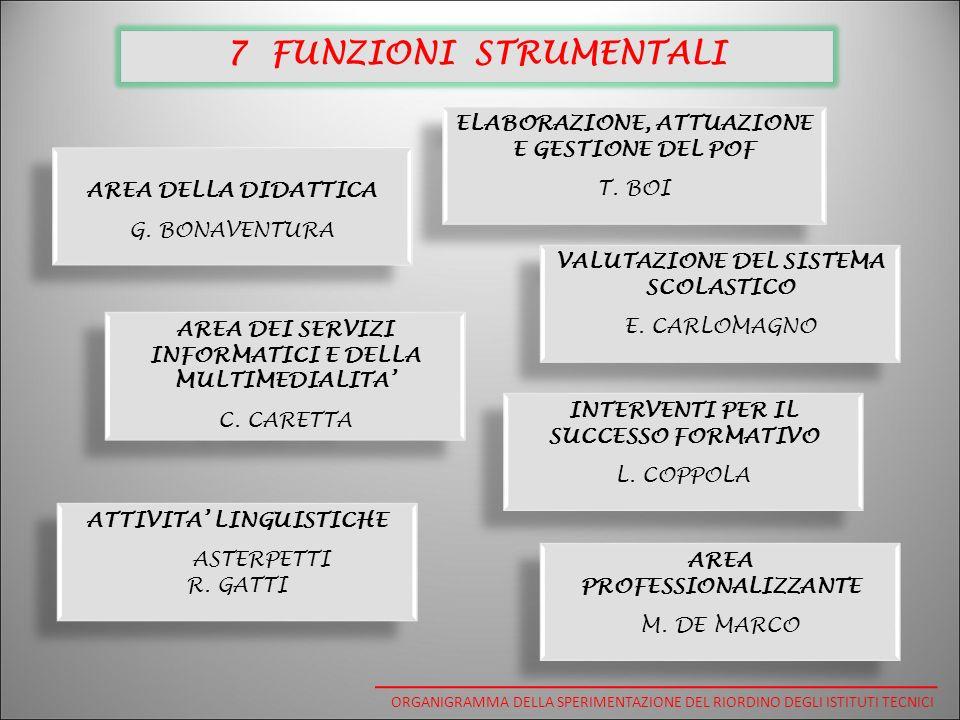 7 FUNZIONI STRUMENTALI ELABORAZIONE, ATTUAZIONE E GESTIONE DEL POF