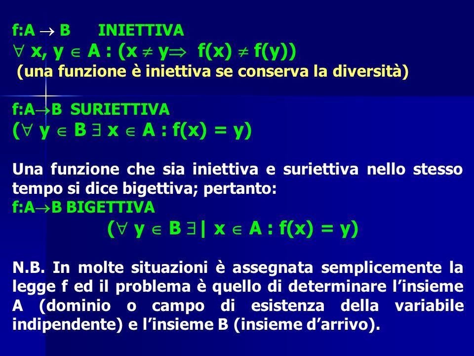  x, y  A : (x  y f(x)  f(y))