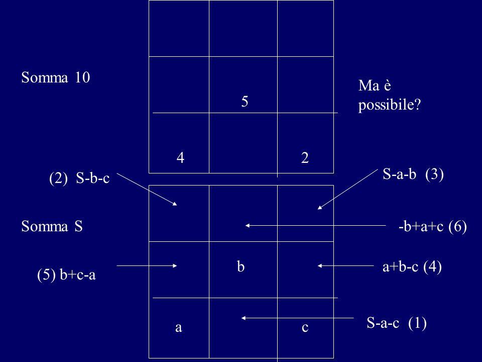 5 4. 2. Somma 10. Ma è possibile S-a-b (3) (2) S-b-c. b. a. c. Somma S. -b+a+c (6) a+b-c (4)