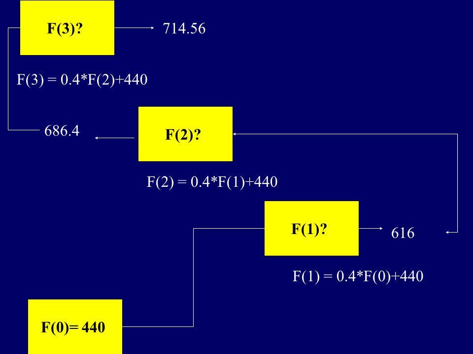 F(3) 714.56. F(3) = 0.4*F(2)+440. F(2) 686.4. F(2) = 0.4*F(1)+440. F(1) 616. F(1) = 0.4*F(0)+440.