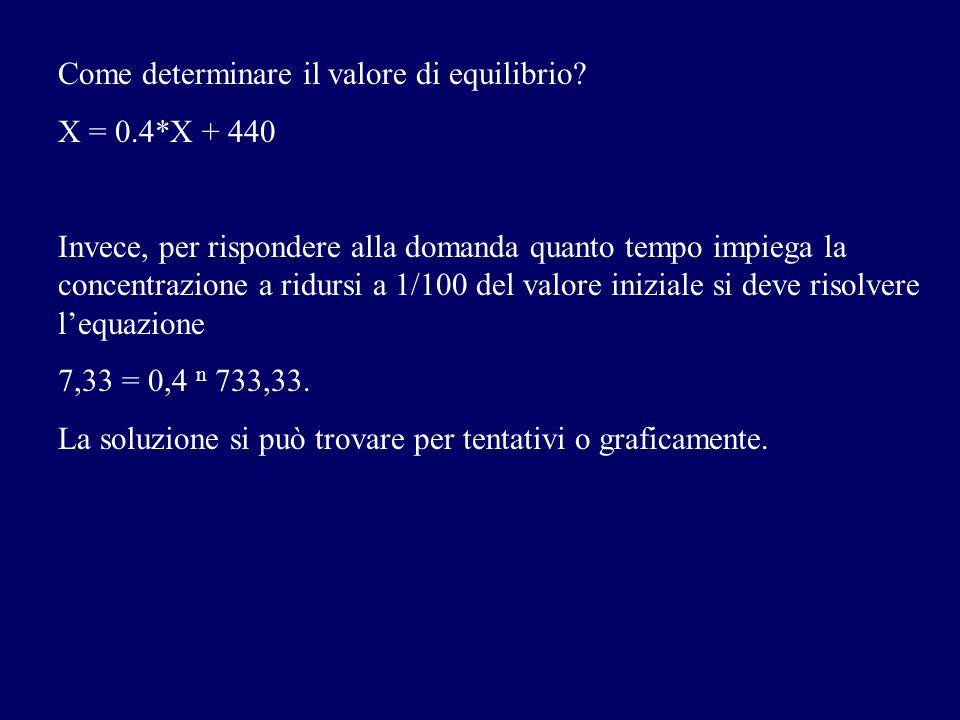 Come determinare il valore di equilibrio