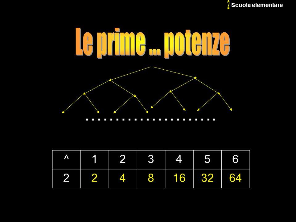 …………………. 2 Le prime ... potenze ^ 1 2 3 4 5 6 8 16 32 64