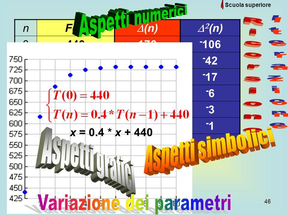 Variazione dei parametri