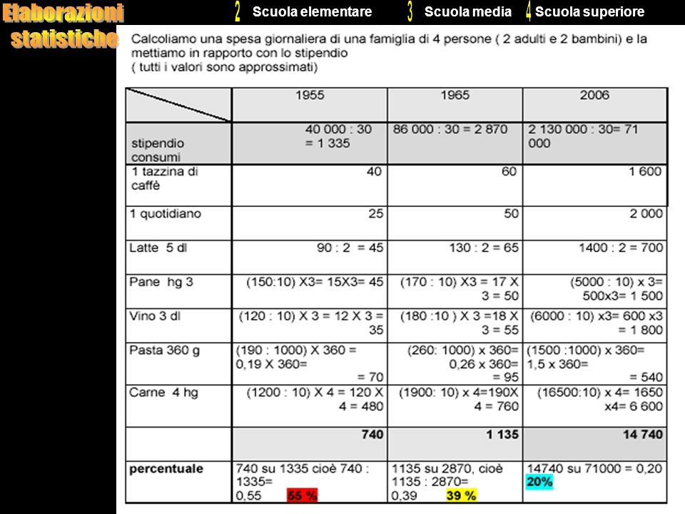 Elaborazioni statistiche 2 3 4 Scuola elementare Scuola media