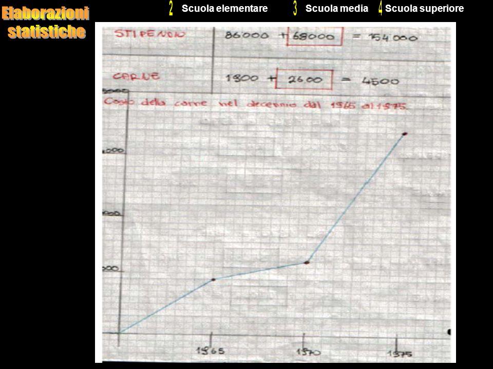 2 3 4 Elaborazioni statistiche Scuola elementare Scuola media