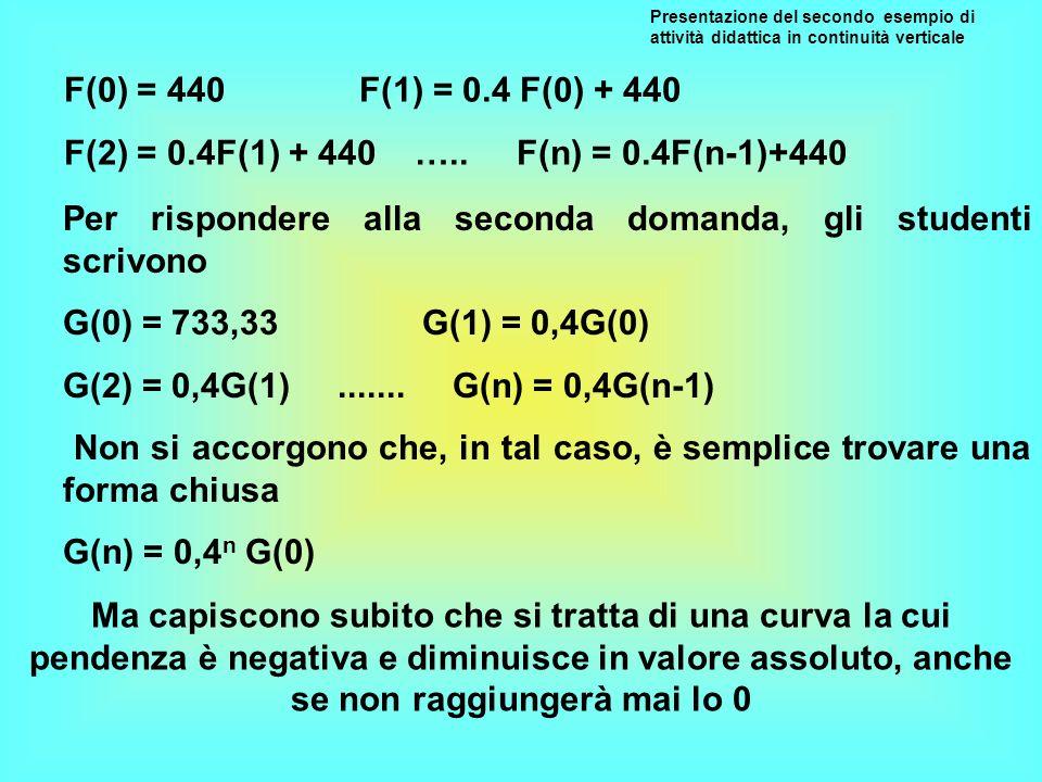 F(2) = 0.4F(1) + 440 ….. F(n) = 0.4F(n-1)+440