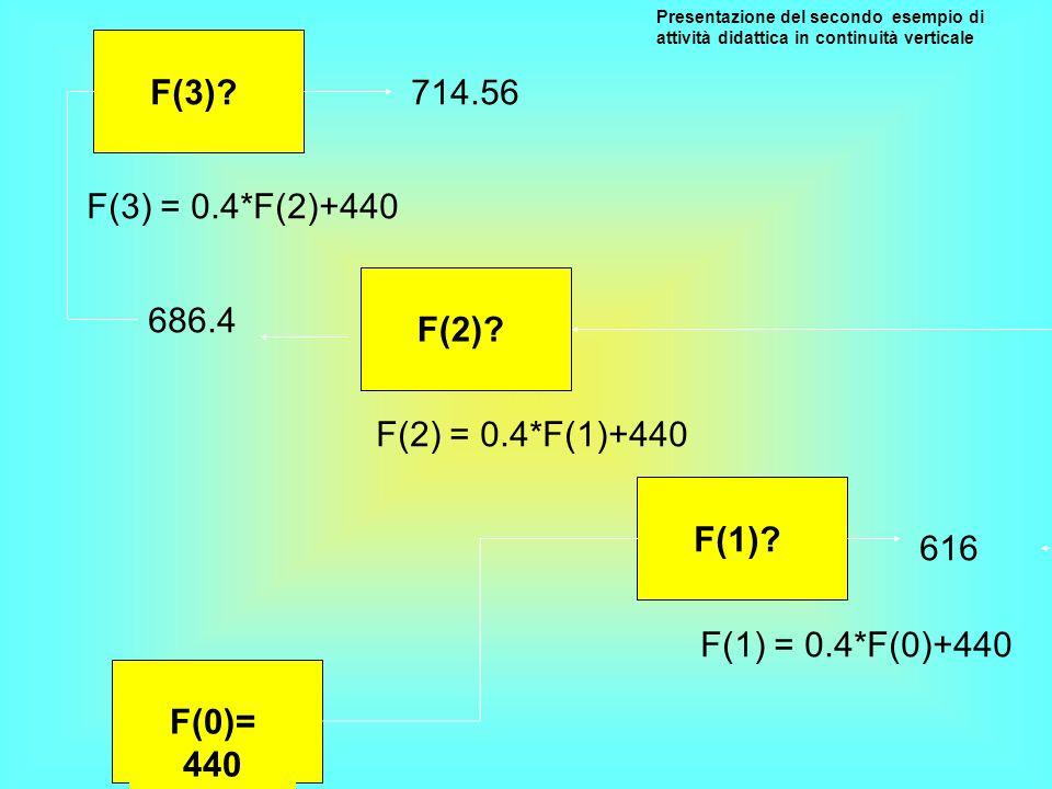 F(3) 714.56 F(3) = 0.4*F(2)+440 F(2) 686.4 F(2) = 0.4*F(1)+440 F(1)