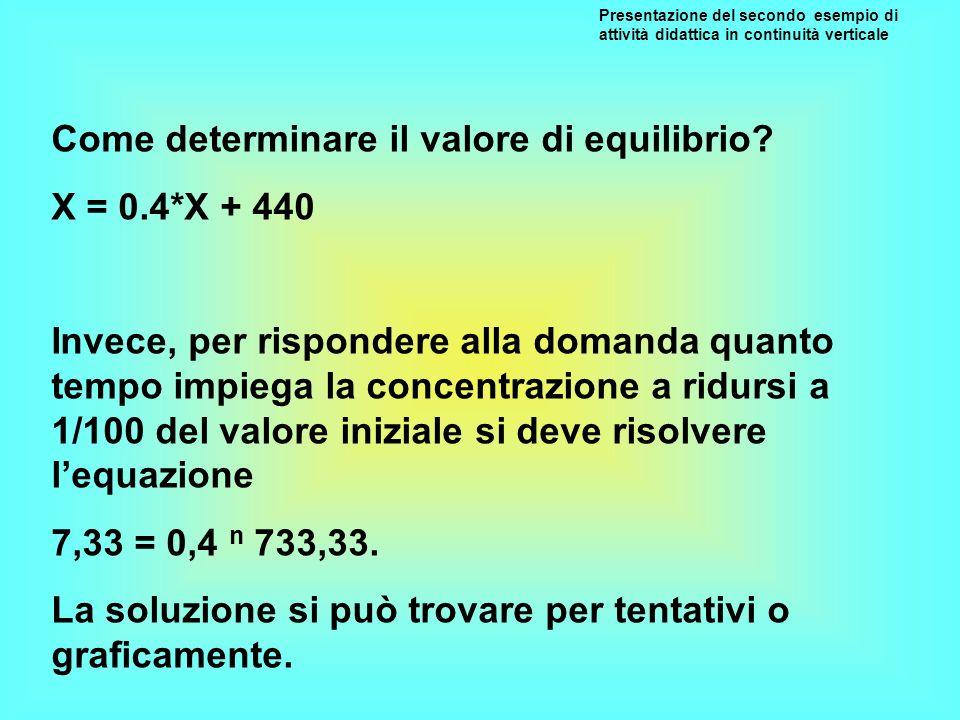 Come determinare il valore di equilibrio X = 0.4*X + 440