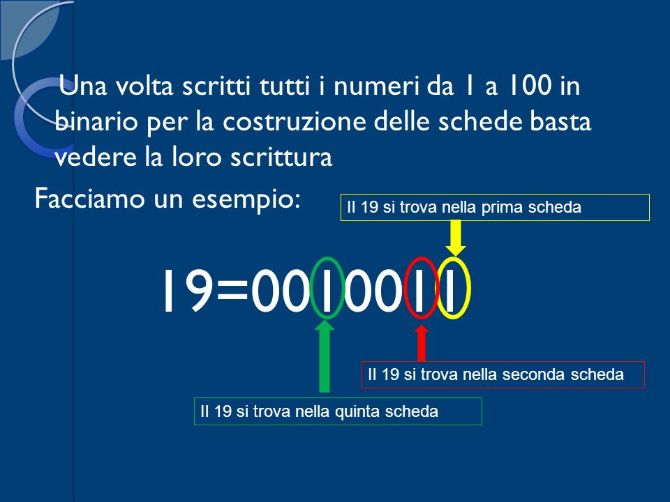 Una volta scritti tutti i numeri da 1 a 100 in binario per la costruzione delle schede basta vedere la loro scrittura