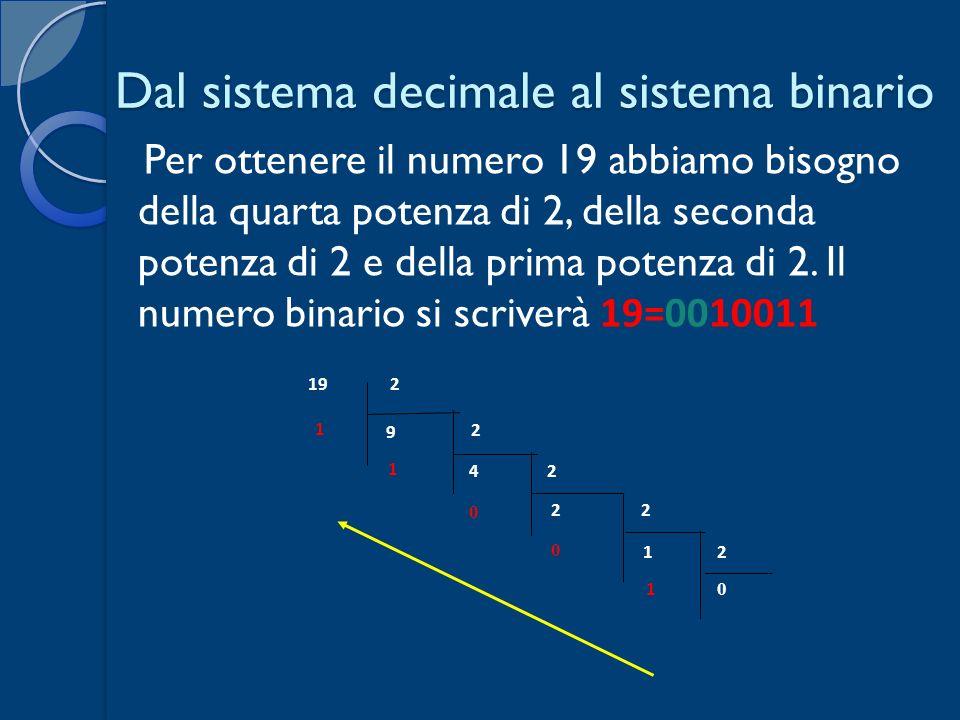 Dal sistema decimale al sistema binario