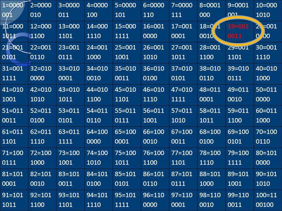 1=0000 001 2=0000 010. 3=0000 011. 4=0000 100. 5=0000 101. 6=0000 110. 7=0000 111. 8=0001 000.