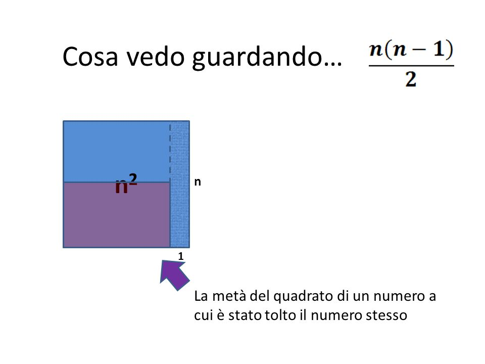 Cosa vedo guardando… n2 n 1 La metà del quadrato di un numero a cui è stato tolto il numero stesso