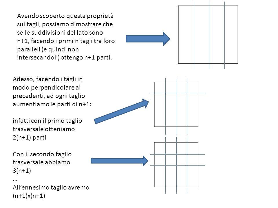 Avendo scoperto questa proprietà sui tagli, possiamo dimostrare che se le suddivisioni del lato sono n+1, facendo i primi n tagli tra loro paralleli (e quindi non intersecandoli) ottengo n+1 parti.
