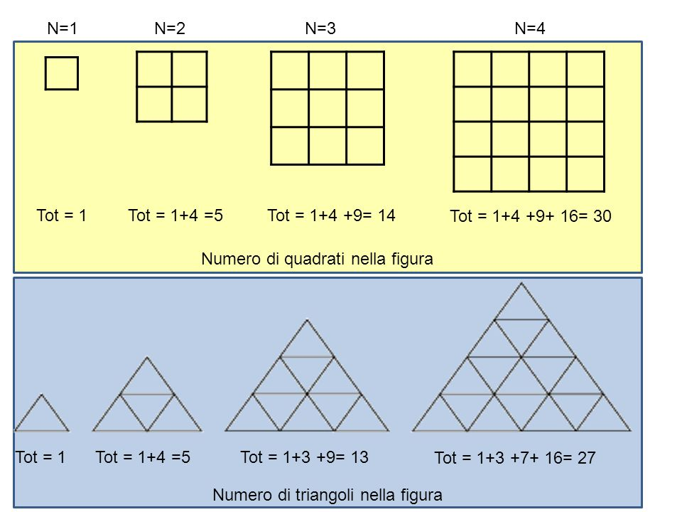N=1 N=2. N=3. N=4. Tot = 1. Tot = 1+4 =5. Tot = 1+4 +9= 14. Tot = 1+4 +9+ 16= 30. Numero di quadrati nella figura.