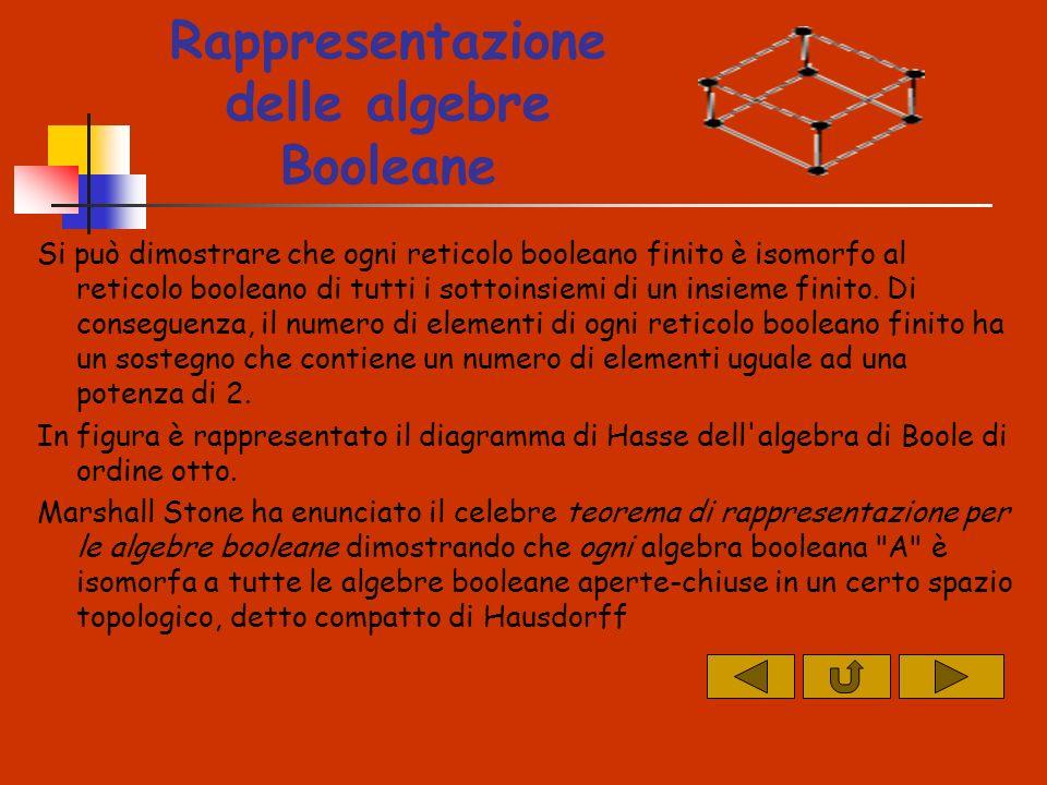 Rappresentazione delle algebre Booleane