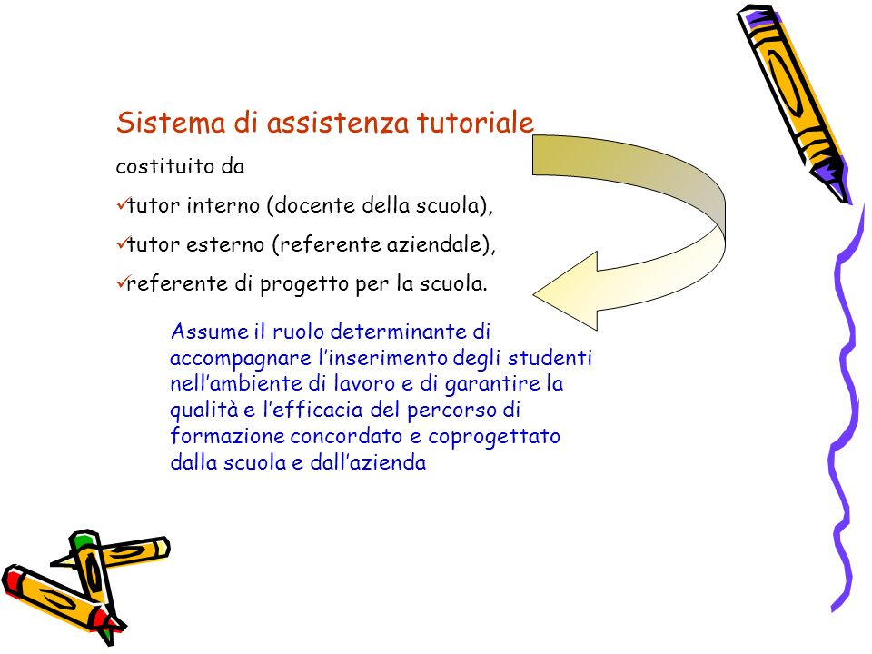 Sistema di assistenza tutoriale