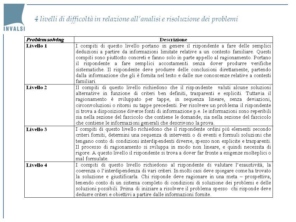 4 livelli di difficoltà in relazione all'analisi e risoluzione dei problemi