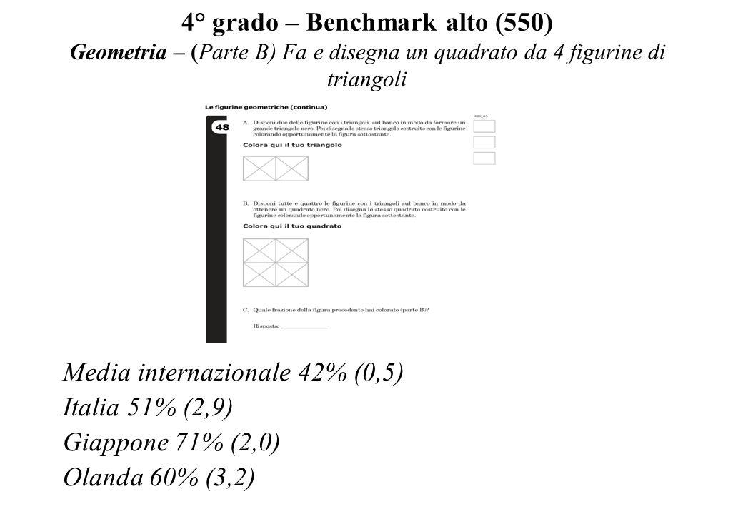 4° grado – Benchmark alto (550) Geometria – (Parte B) Fa e disegna un quadrato da 4 figurine di triangoli