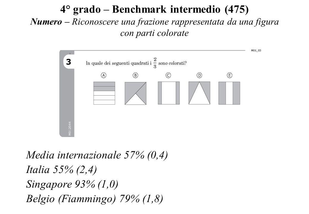 4° grado – Benchmark intermedio (475) Numero – Riconoscere una frazione rappresentata da una figura con parti colorate