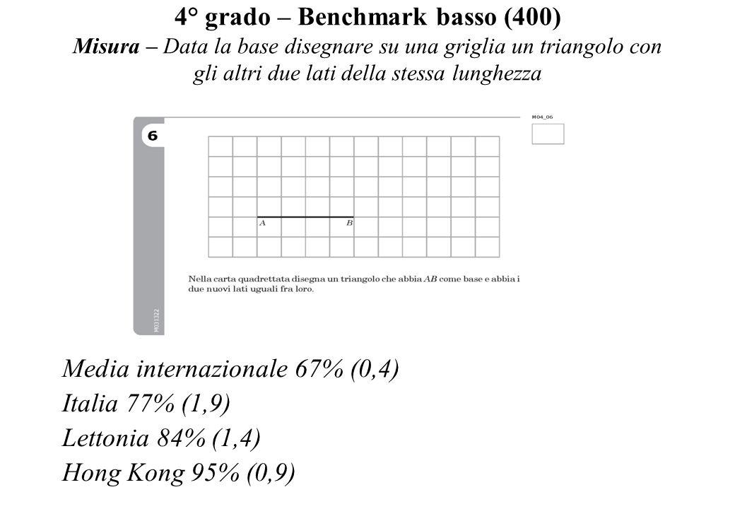 4° grado – Benchmark basso (400) Misura – Data la base disegnare su una griglia un triangolo con gli altri due lati della stessa lunghezza