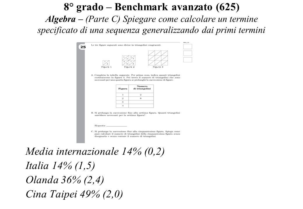 8° grado – Benchmark avanzato (625) Algebra – (Parte C) Spiegare come calcolare un termine specificato di una sequenza generalizzando dai primi termini