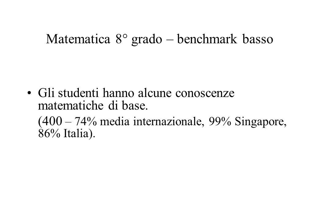 Matematica 8° grado – benchmark basso