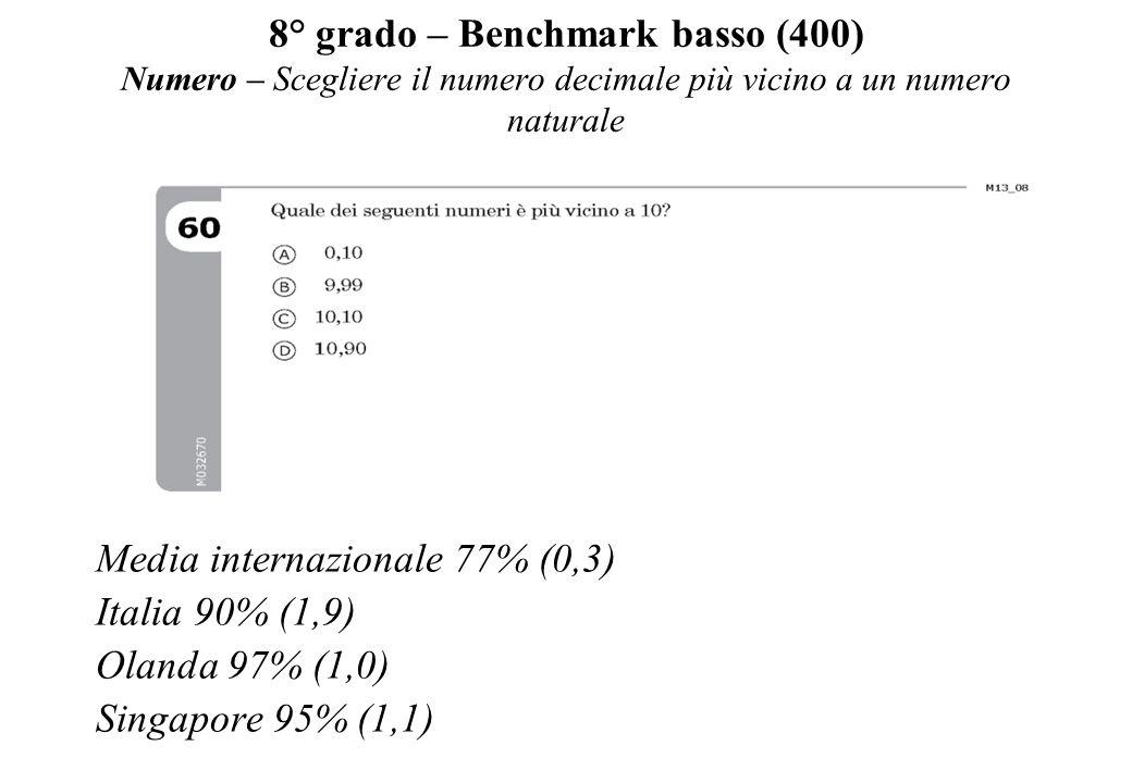 8° grado – Benchmark basso (400) Numero – Scegliere il numero decimale più vicino a un numero naturale