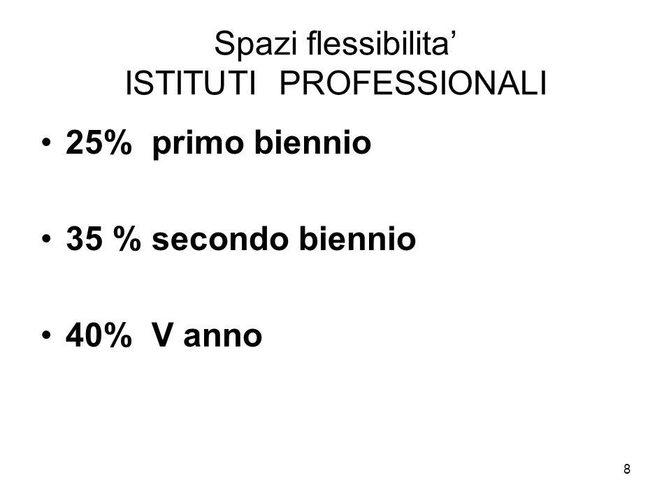 Spazi flessibilita' ISTITUTI PROFESSIONALI